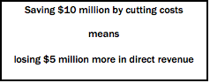 Text Box: Saving $10 million by cutting costs           means losing $5 million more in direct revenue