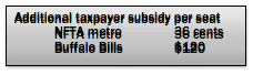 Text Box: Additional taxpayer subsidy per seat NFTA metro           36 cents Buffalo Bills $120